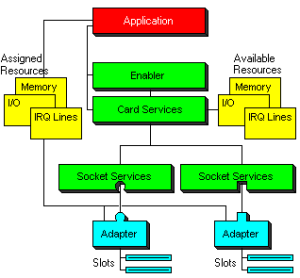 Application software accesses the PC Card through resources assigned by the enabler and Card Services; PCMCIA-aware applications may communicate with these layers to simplify configuration.